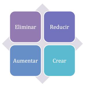 Eliminar, Reducir, Aumentar, Crear