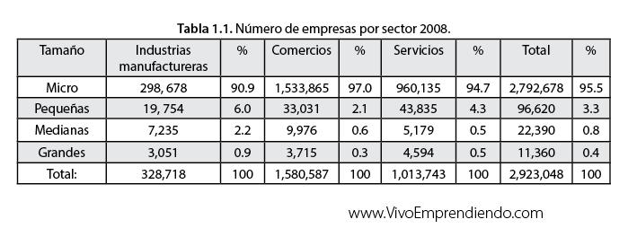 Número de personas por sector económico